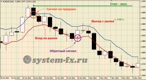 Пример торговли на продажу по стратегии «The7»