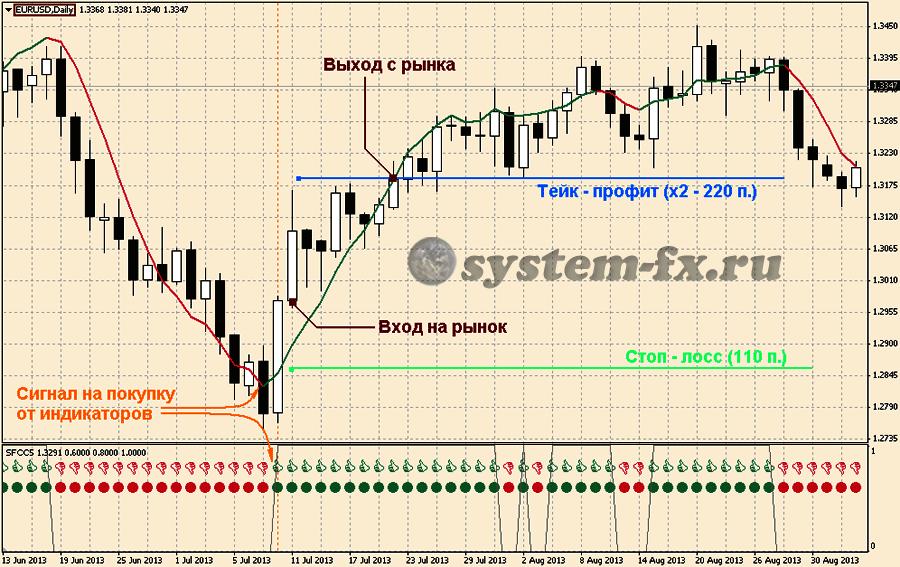 Стратегия форекс белый тигр отзывы world financial forex