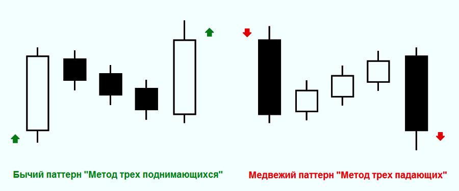 """Свечной паттерн """"Метод трех поднимающихся/падающих"""""""