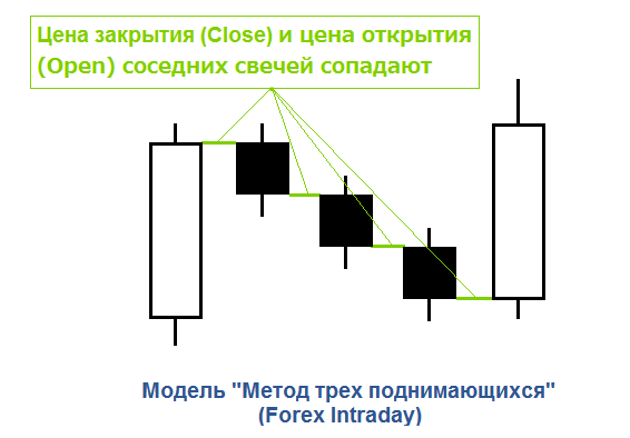 Паттерн на внутридневных графиках