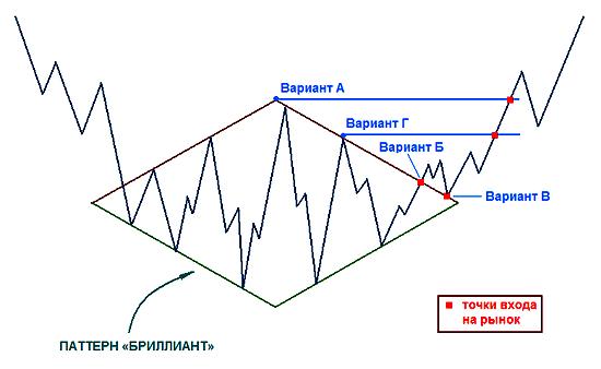Варианты входа на рынок
