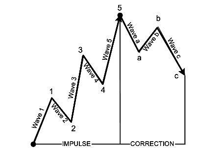 Рис1. Классическая трактовка волновой  теории Эллиотта