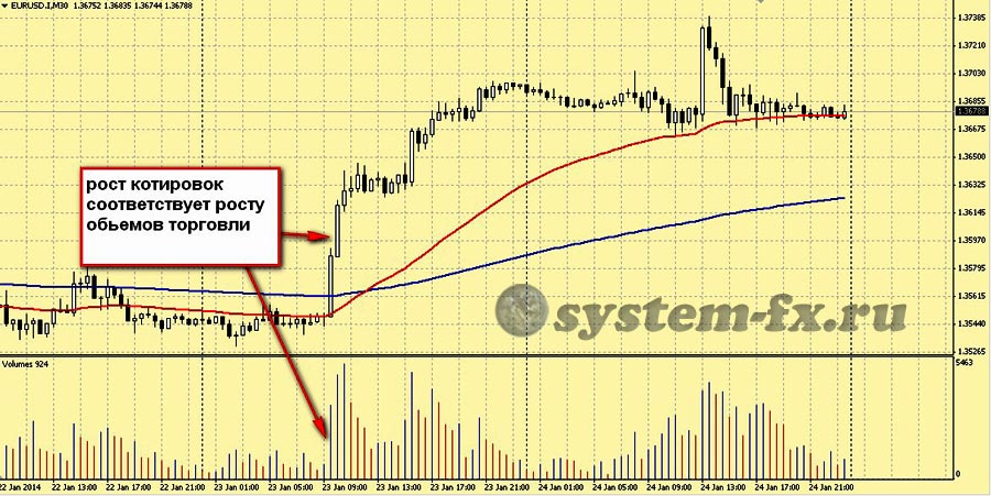 РИС. 2  Работа индикатора Volumes на ценовом графике