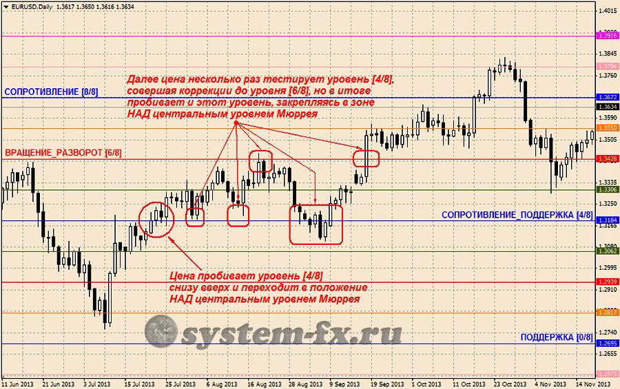 """Пробой ценой уровня [4/8] снизу верх, как признак """"бычьего"""" настроения рынка"""