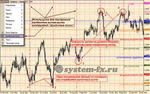 Построение линий рыночного ритма