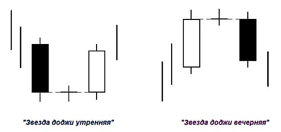 """Внутридневная  """"Звезда доджи"""""""