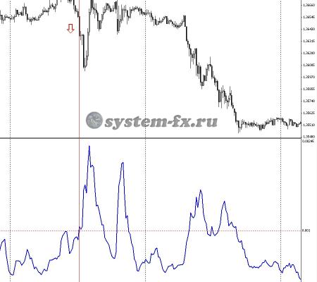 Сигнал индикатора ATR на продажу