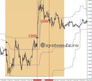 пример торговли на покупку по сигналам индикатора arrows&curves