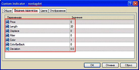 """Стандартные значения параметров """"Nonlagdot"""""""