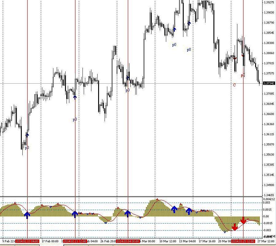 Индикатор паттернов PatternMACD  на графике