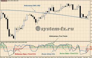 """Торговый шаблон стратегии """"Trend/Entry"""""""