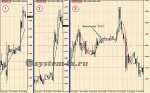 """Торговый шаблон к стратегии """"Sane FX"""""""