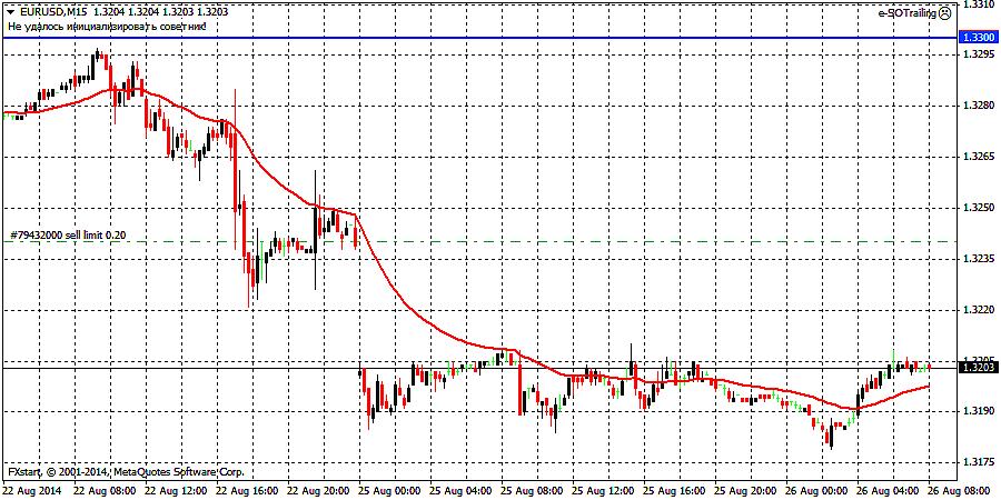 Индикатор VWAP Взвешенная средняя цена объема