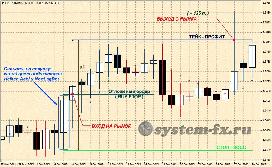 Торговые хитрости на форексе nzd usd graph