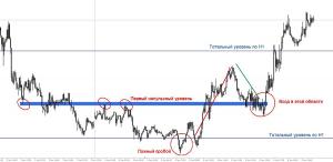 Стратегия снайпер форекс описание как украсть биткоин форум