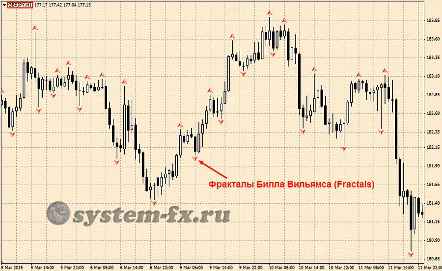 Безпроиграшные тс форекса отличия торговли на фондовом рынке и форекс рынке