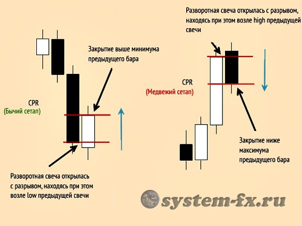 Паттерн CPR (Closing Price Reversal)