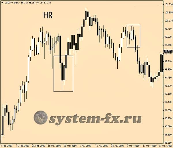 Паттерн Hook Reversal на графике цены