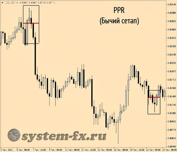 Паттерн PPR на графике цен