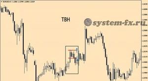 Паттерн TBH на графике терминала