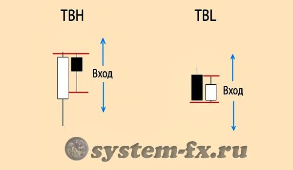 Паттерны TBH и TBL