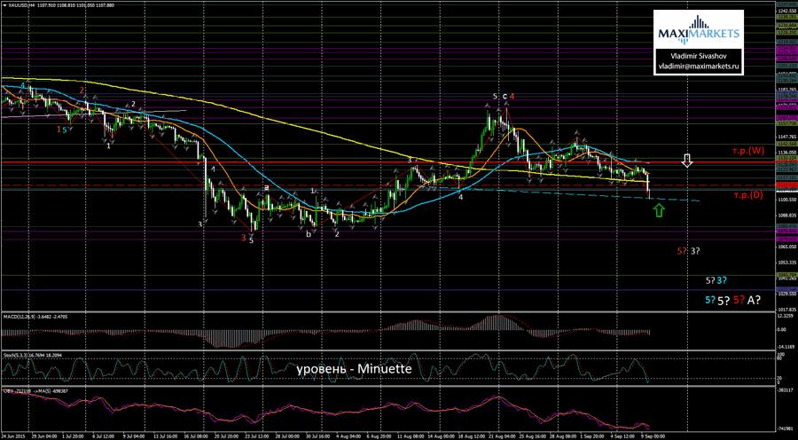 USD JPY – Курс и график Доллар Иена — TradingView