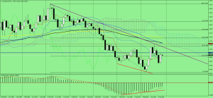 AUDNZD_monthly