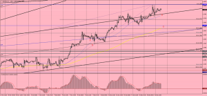 USDCAD_h1
