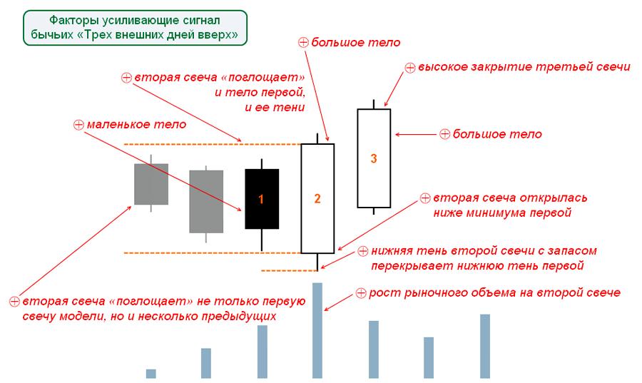Три внешних дня вверх форекс complete forex broker solution