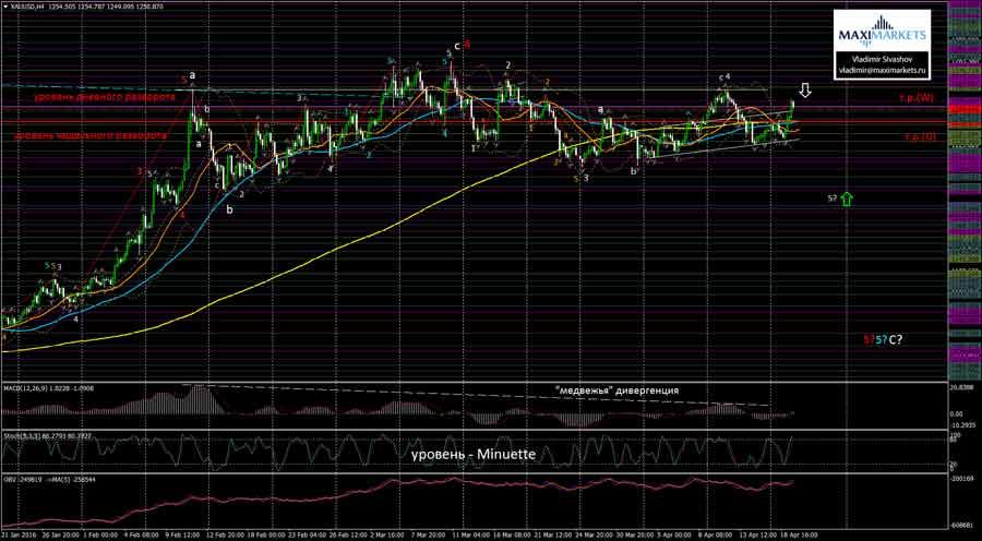 Forex игра на золоте форекс все о торговле на бирже