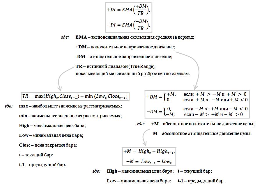 Формулы расчета +DI / -DI