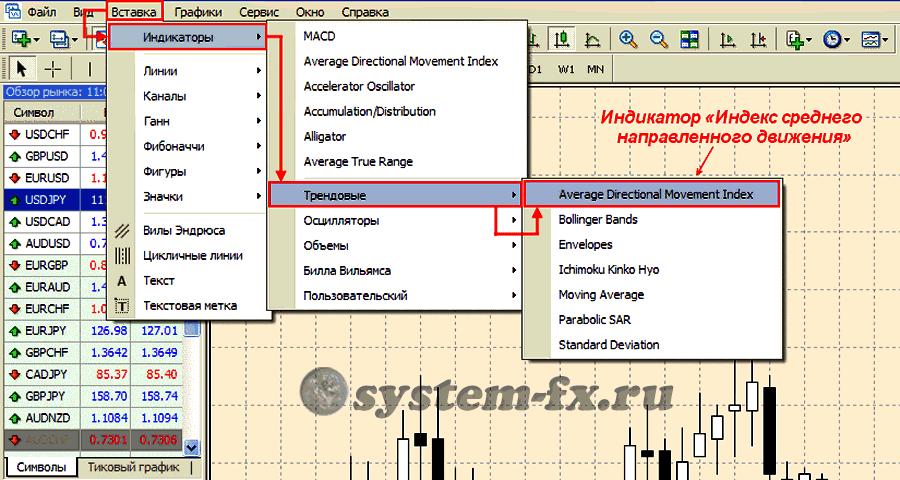 Добавление ADX на график MetaTrader