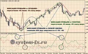 Сигналы ADX к выходу с рынка