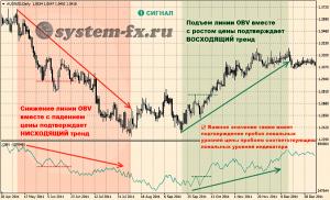 Сигнал №1: Движение OBV на фоне изменения цены