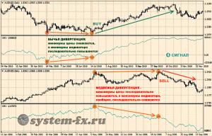 Сигнал №4: Дивергенция индикатора с ценой