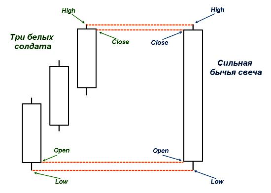 Трансформация фигуры в бычью свечу