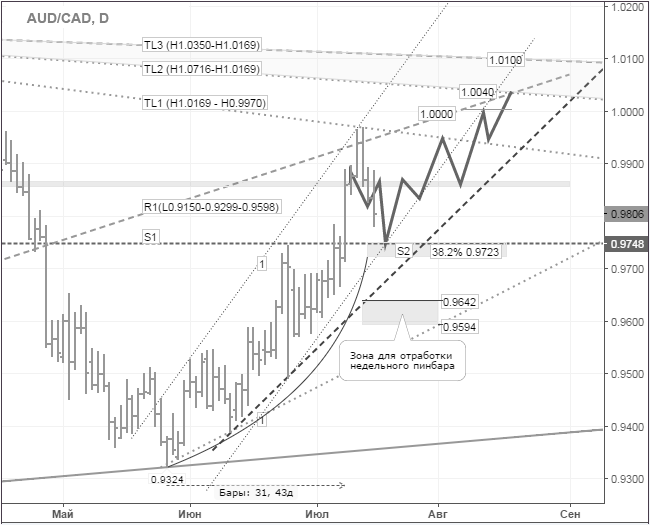 audcad_daily