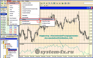 Индикатор «Accumulation/Distribution» в торговом терминале MetaTrader