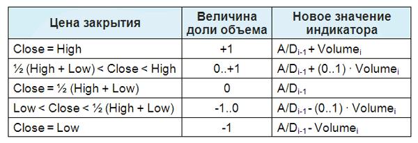 Зависимость величины A/D от цены закрытия периода