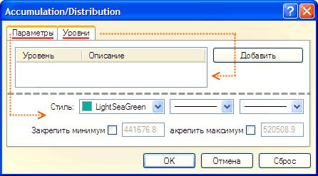 Окно настроек индикатора «Накопления/Распределения»