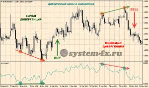 Дивергенция цены и индикатора «Накопления/Распределения»
