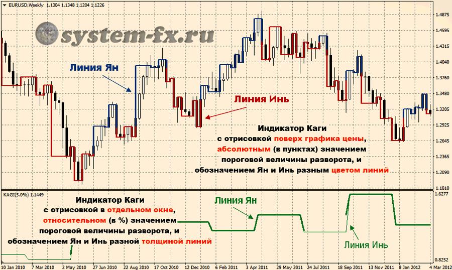Индикатор базис форекс forex от первого лица ведихин скачать беспл