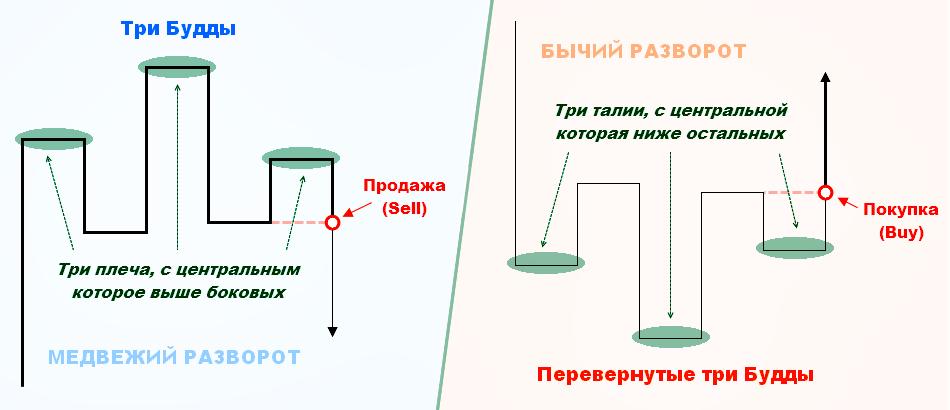 Три будды значение forex обсуждение forexpf.ru