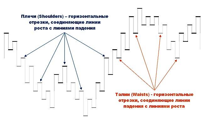 Плечи и талии на графике Каги