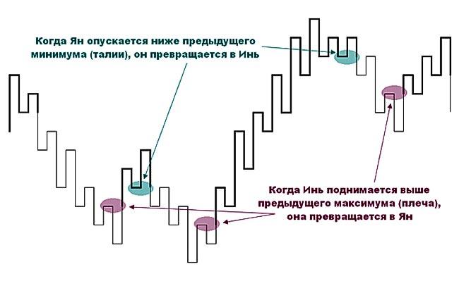 Трансформация линии Ян в Инь, и наоборот