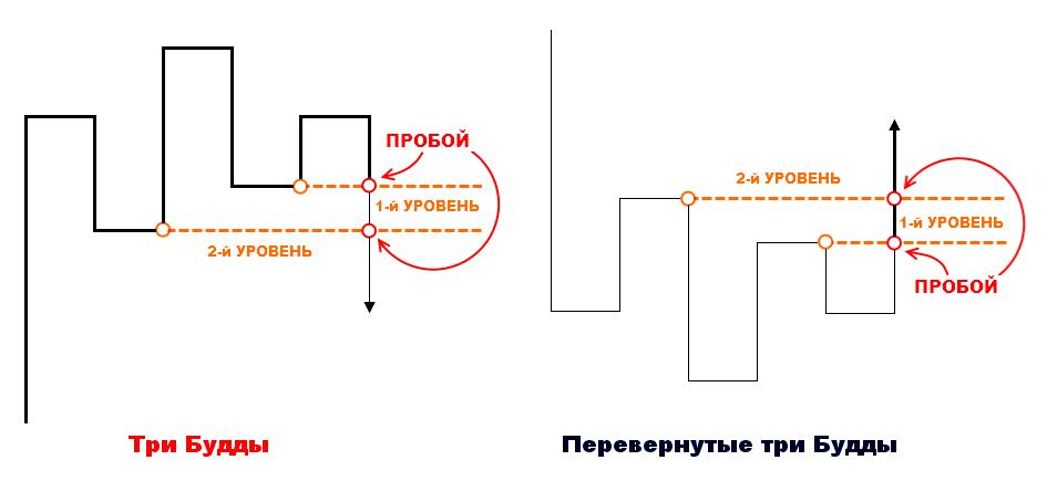 форекс путин