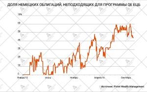 dolya-nemeckix-obligacij