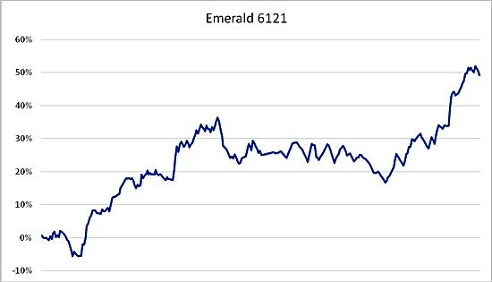 Emerald 6121