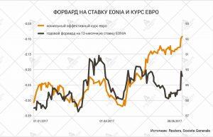 форвард на ставку EONIA и курс евро