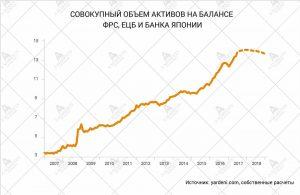 объем активов на баласах ЦБ